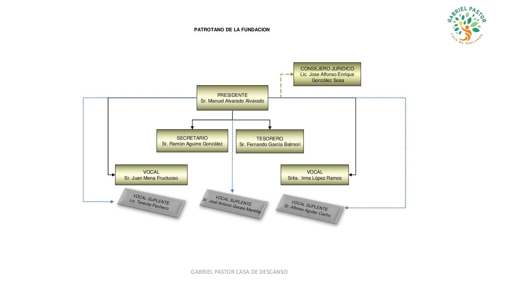 ORGANIGRAMA DE PATRONATO DE LA FUNDACIÓN